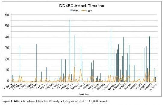DD4BC黑客组织用DDoS敲诈勒索比特币 近来活动加剧